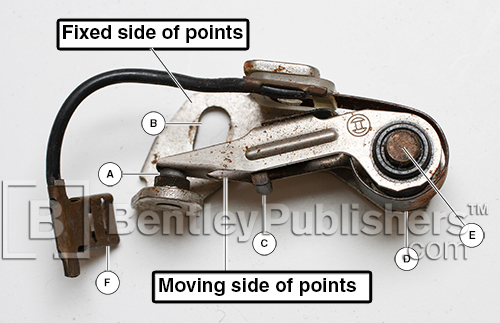 Standard points assembly.(Chapter 3, Point Gap and Dwell)